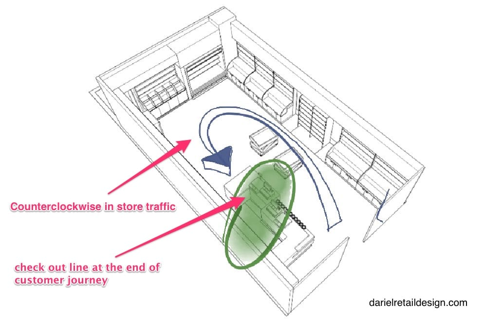 counterclock in store traffic